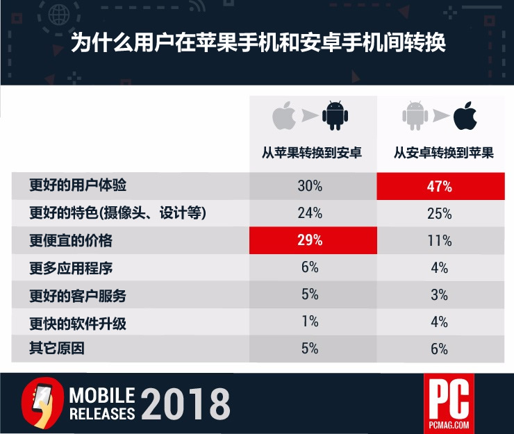 美国PCMag问卷调查揭示用户从安卓转换到苹果的原因