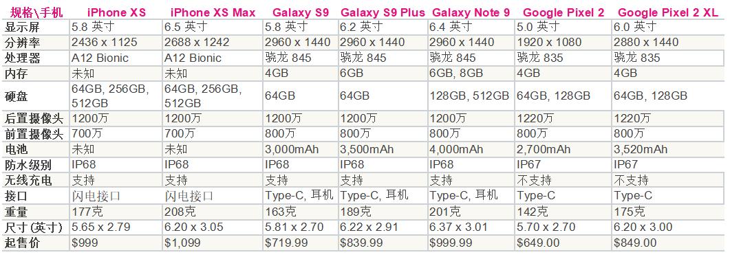 iPhone XS, Galaxy S9, Galaxy Note9, Pixel2 参数对比