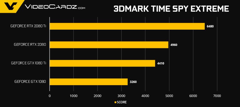 英伟达RTX 2080 Ti性能对比,跑分超1080 Ti近50%