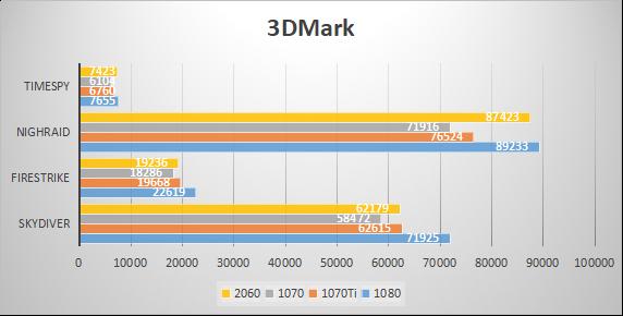 RTX 2060显卡与GTX 1070和GTX1080综合对比测试