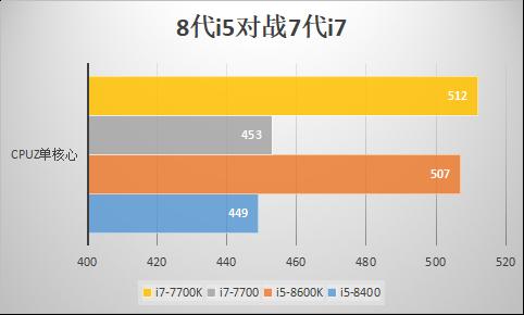 8代i5和7代i7怎么选?CPUZ跑分测试性价比