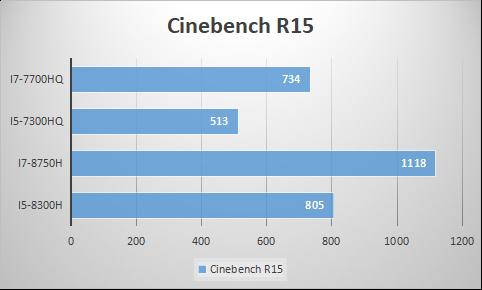 8代CPU笔记本和7代CPU笔记本怎么选?跑分测试对比