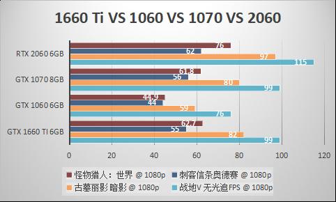 GeForce GTX 1660 Ti与1060,1070,2060综合对比测试