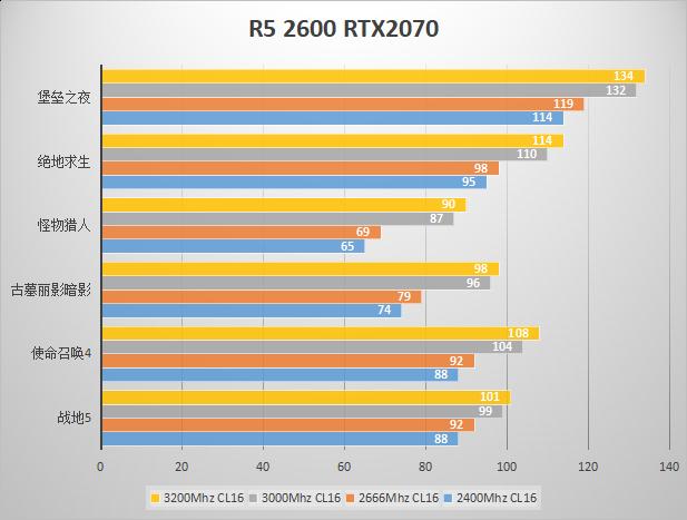 高频率内存值得买!多游戏测试内存频率对帧数的影响