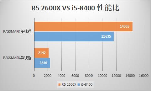 I5 8400和2600X相比,选哪个比较好?
