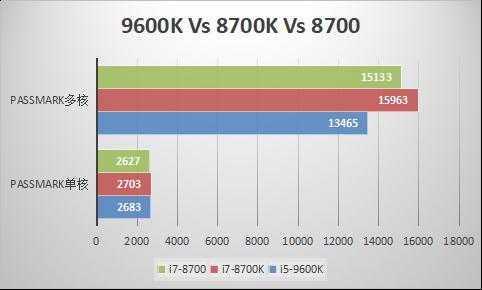 i5 9600K和i7 8700怎么选?哪一款的性价比高?