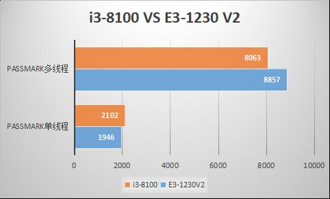 CPU选E3 1230v2好还是i3 8100好?
