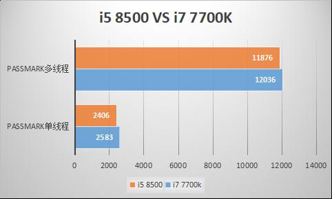 i7 7700k还值得入吗?性价比怎么样?