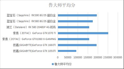 八代酷睿i3如何搭配显卡?1660Ti还是RX580?