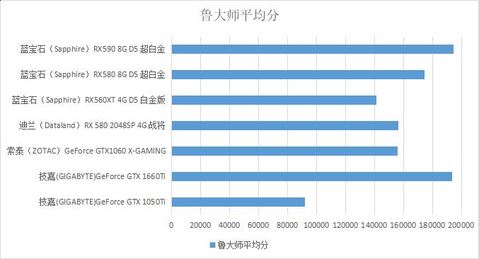 AMD RX560XT值得购买吗?与RX580对比如何?