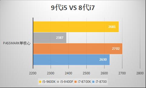 第九代i5和第八代i7哪个更好?