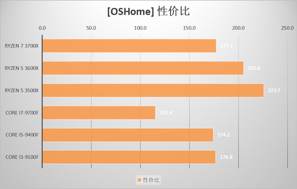 i5-9400F和i7-9700F哪个性价比高?