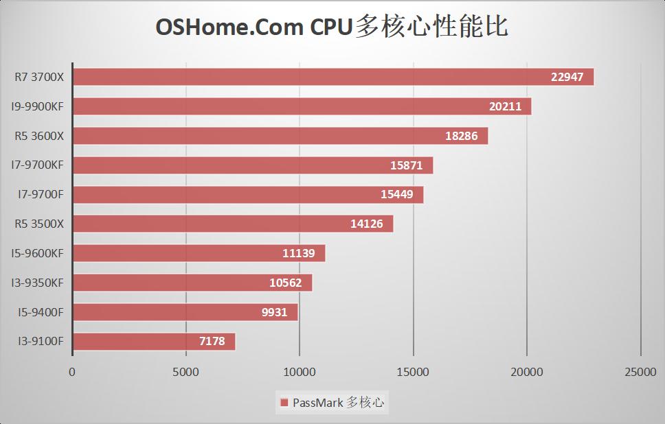 3500X超频能到i7 8700的水平吗?两者性价比如何?