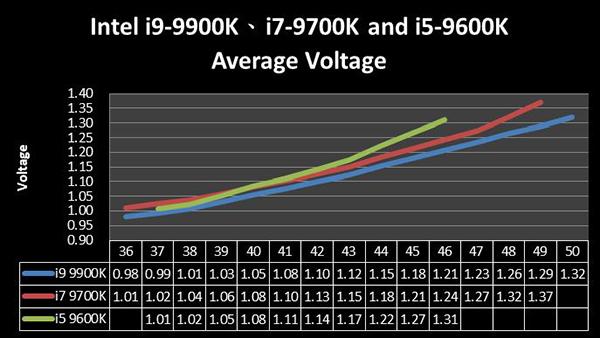 微星Z390主板9代i5-9600k、i7-9700k超频教程